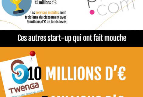 Levées de fonds records pour les Start-up Françaises